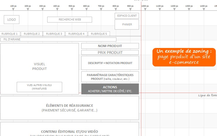 Zoning / Wireframes